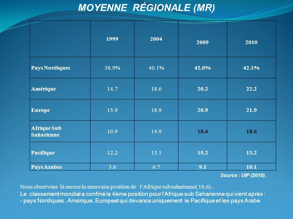 19992004 20092010 Pays Nordiques38.9%40.1%42.0%42.1% Amérique14.718.620.222.2 Europe15.918.920.921.9 Afrique Sub Saharienne 10.914.918.6 Pacifique12.2