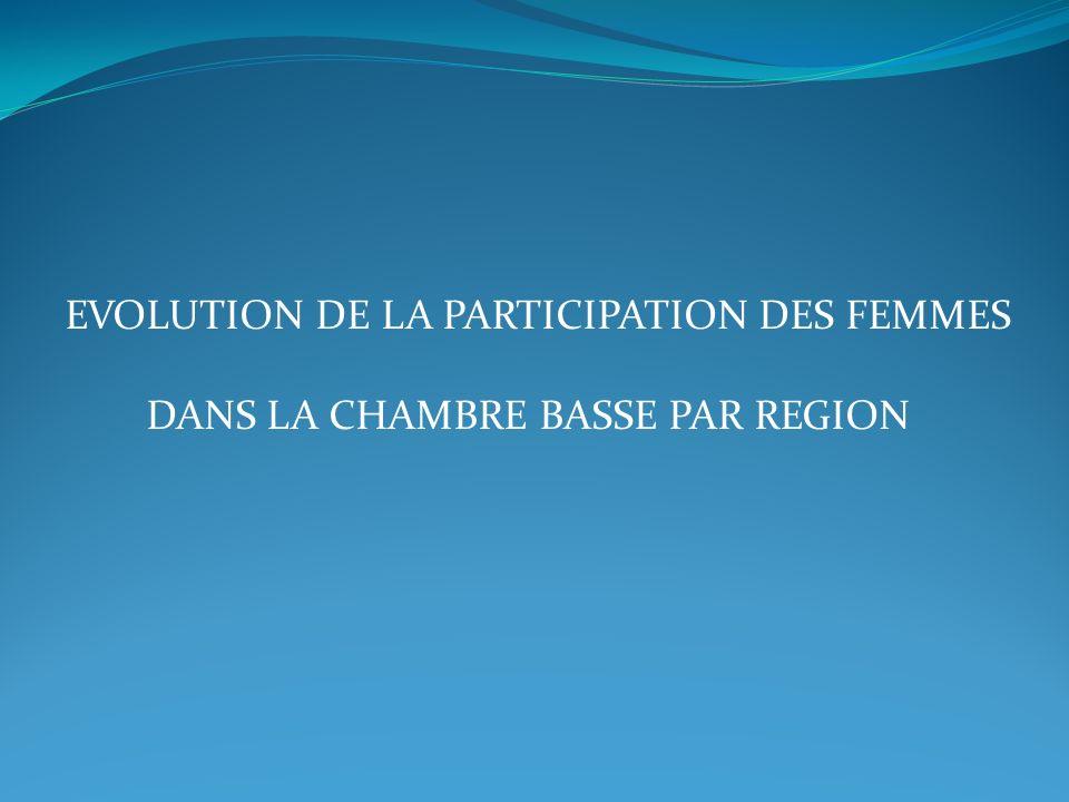 EVOLUTION DE LA PARTICIPATION DES FEMMES DANS LA CHAMBRE BASSE PAR REGION