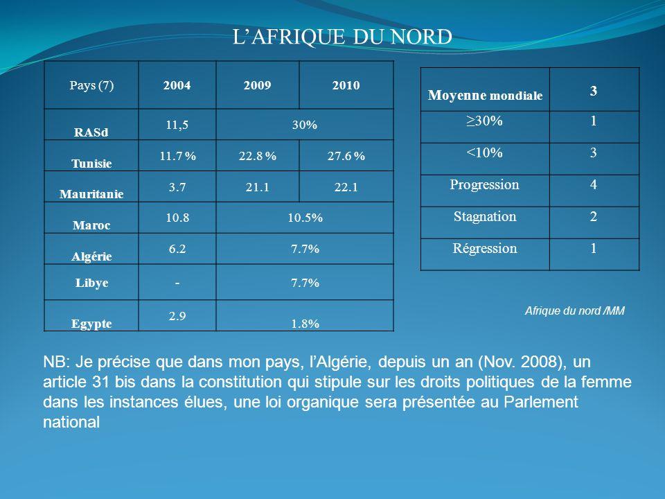 LAFRIQUE DU NORD Afrique du nord /MM Pays (7)200420092010 RASd 11,530% Tunisie 11.7 %22.8 %27.6 % Mauritanie 3.721.122.1 Maroc 10.810.5% Algérie 6.27.
