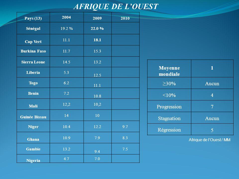 Afrique de lOuest / MM Pays (13) 2004 20092010 Sénégal19.2 %22.0 % Cap Vert 11.118.1 Burkina Faso11.715.3 Sierra Leone14.513.2 Liberia5.3 12.5 Togo6.2