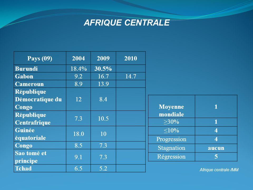 Afrique centrale /MM Pays (09)200420092010 Burundi18.4%30.5% Gabon9.216.714.7 Cameroun8.913.9 République Démocratique du Congo 128.4 République Centra