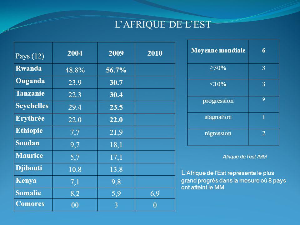 LAFRIQUE DE LEST Pays (12) 200420092010 Rwanda 48.8%56.7% Ouganda 23.930.7 Tanzanie 22.330.4 Seychelles 29.423.5 Erythrée 22.0 Ethiopie 7,721,9 Soudan