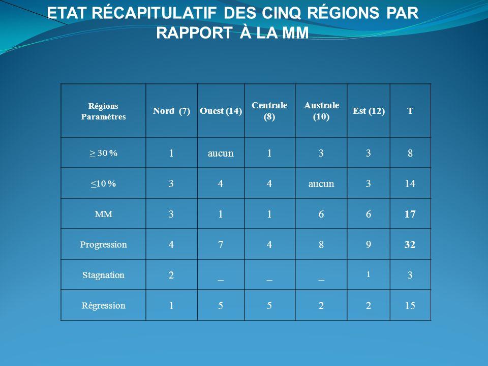 Régions Paramètres Nord (7)Ouest (14) Centrale (8) Australe (10) Est (12)T 30 % 1aucun1338 10 % 344aucun314 MM 3116617 Progression 4748932 Stagnation