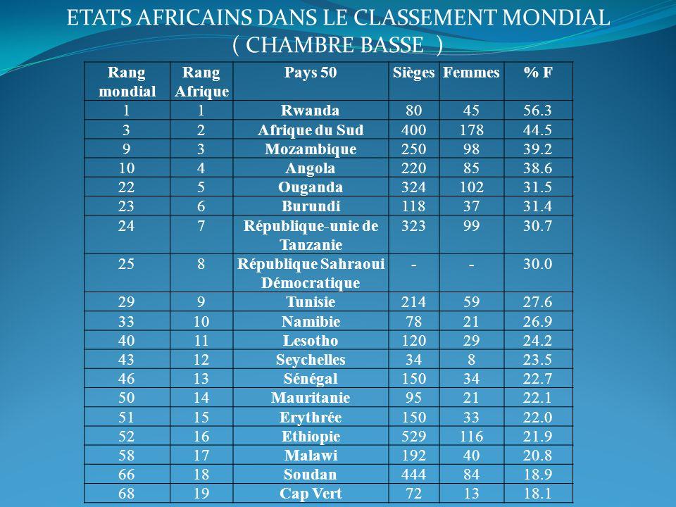 ETATS AFRICAINS DANS LE CLASSEMENT MONDIAL ( CHAMBRE BASSE ) Rang mondial Rang Afrique Pays 50SiègesFemmes% F 11Rwanda804556.3 32Afrique du Sud4001784