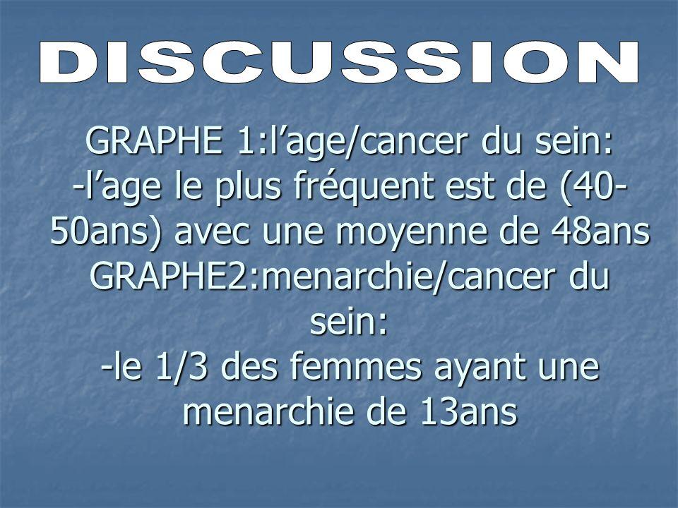 GRAPHE 1:lage/cancer du sein: -lage le plus fréquent est de (40- 50ans) avec une moyenne de 48ans GRAPHE2:menarchie/cancer du sein: -le 1/3 des femmes