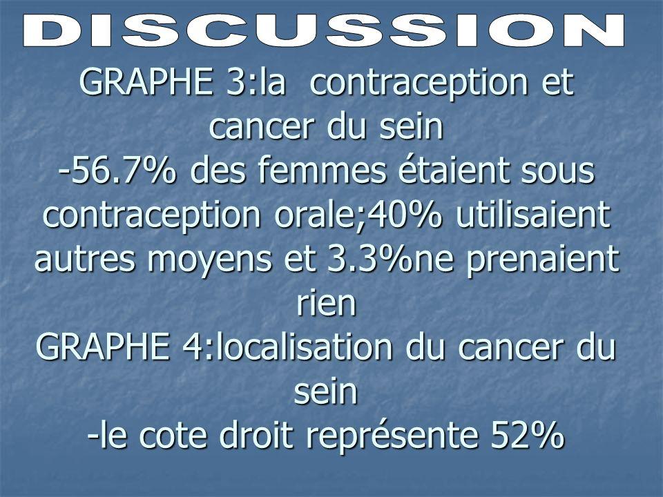 GRAPHE 3:la contraception et cancer du sein -56.7% des femmes étaient sous contraception orale;40% utilisaient autres moyens et 3.3%ne prenaient rien