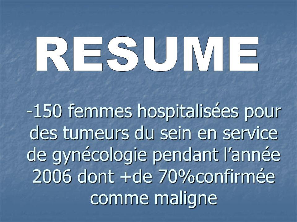 -150 femmes hospitalisées pour des tumeurs du sein en service de gynécologie pendant lannée 2006 dont +de 70%confirmée comme maligne
