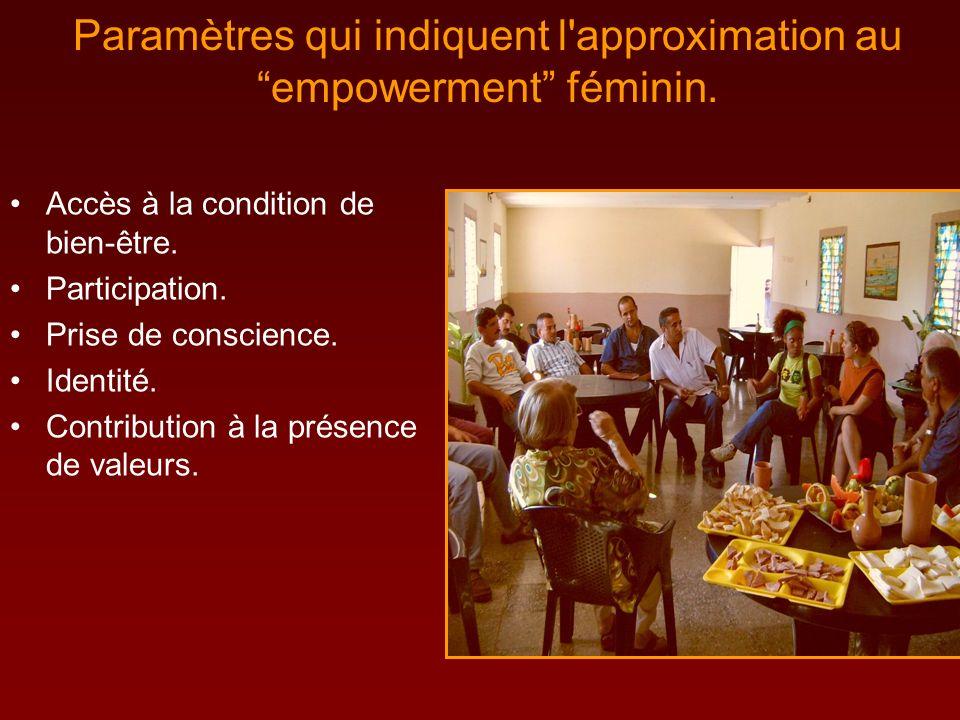 Paramètres qui indiquent l approximation auempowerment féminin.