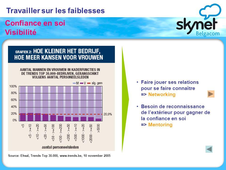 Travailler sur les faiblesses Confiance en soi Visibilité Source: Ehsal, Trends Top 30.000, www.trends.be, 10 november 2005 Faire jouer ses relations