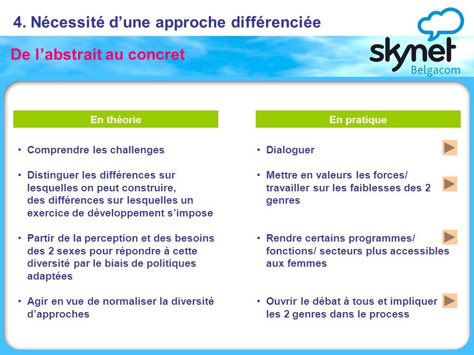 4. Nécessité dune approche différenciée De labstrait au concret Comprendre les challenges Distinguer les différences sur lesquelles on peut construire