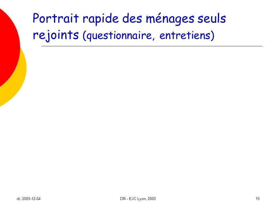 dr, 2005-12-04DR - EJC Lyon, 200515 Portrait rapide des ménages seuls rejoints (questionnaire, entretiens)