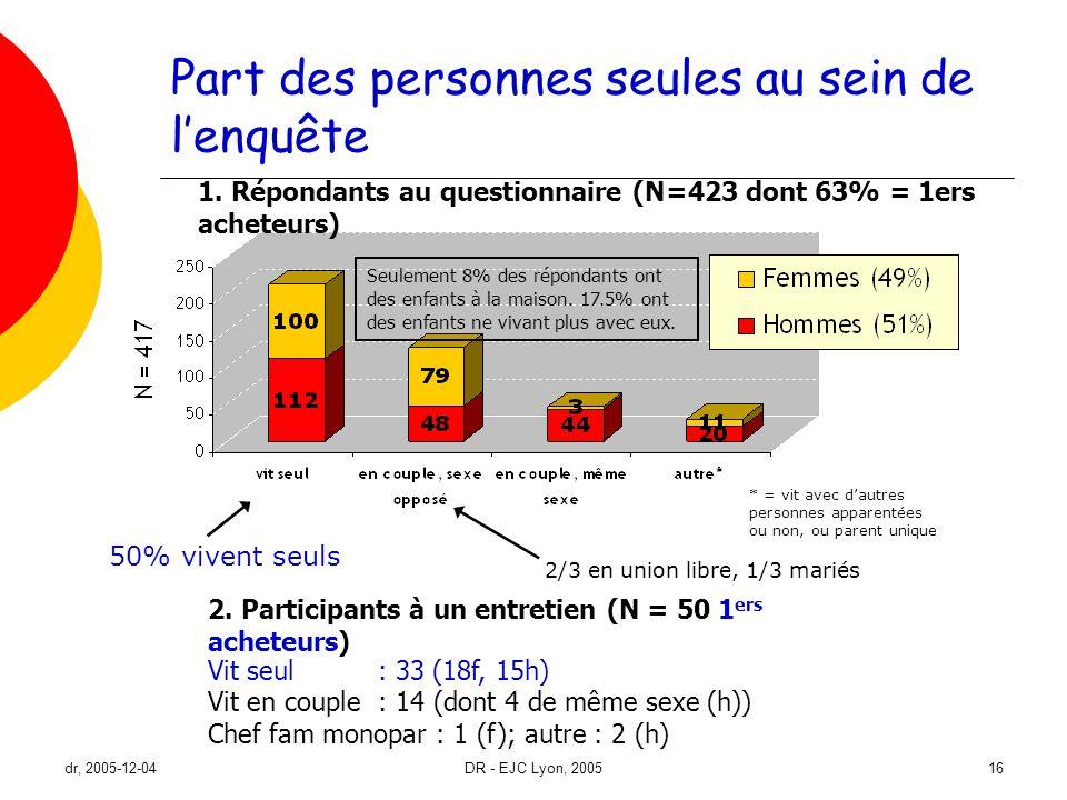 dr, 2005-12-04DR - EJC Lyon, 200516 Part des personnes seules au sein de lenquête * = vit avec dautres personnes apparentées ou non, ou parent unique