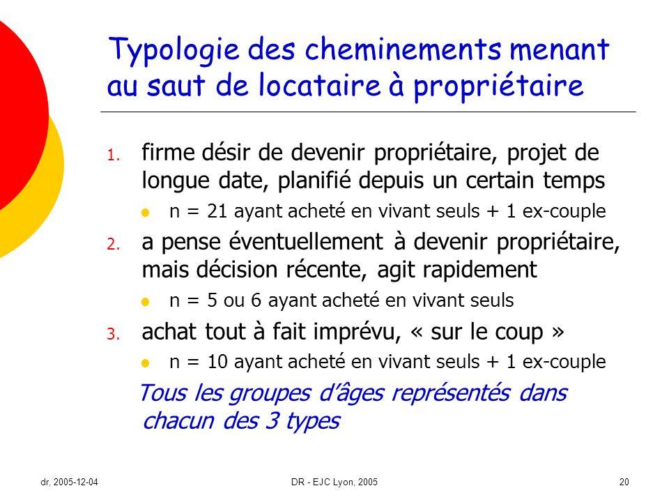 dr, 2005-12-04DR - EJC Lyon, 200520 Typologie des cheminements menant au saut de locataire à propriétaire 1. firme désir de devenir propriétaire, proj
