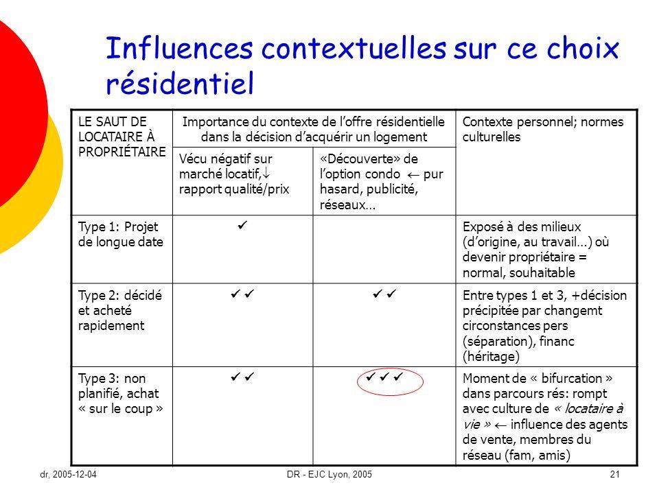 dr, 2005-12-04DR - EJC Lyon, 200521 Influences contextuelles sur ce choix résidentiel LE SAUT DE LOCATAIRE À PROPRIÉTAIRE Importance du contexte de lo