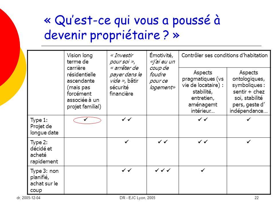 dr, 2005-12-04DR - EJC Lyon, 200522 « Quest-ce qui vous a poussé à devenir propriétaire ? » Vision long terme de carrière résidentielle ascendante (ma