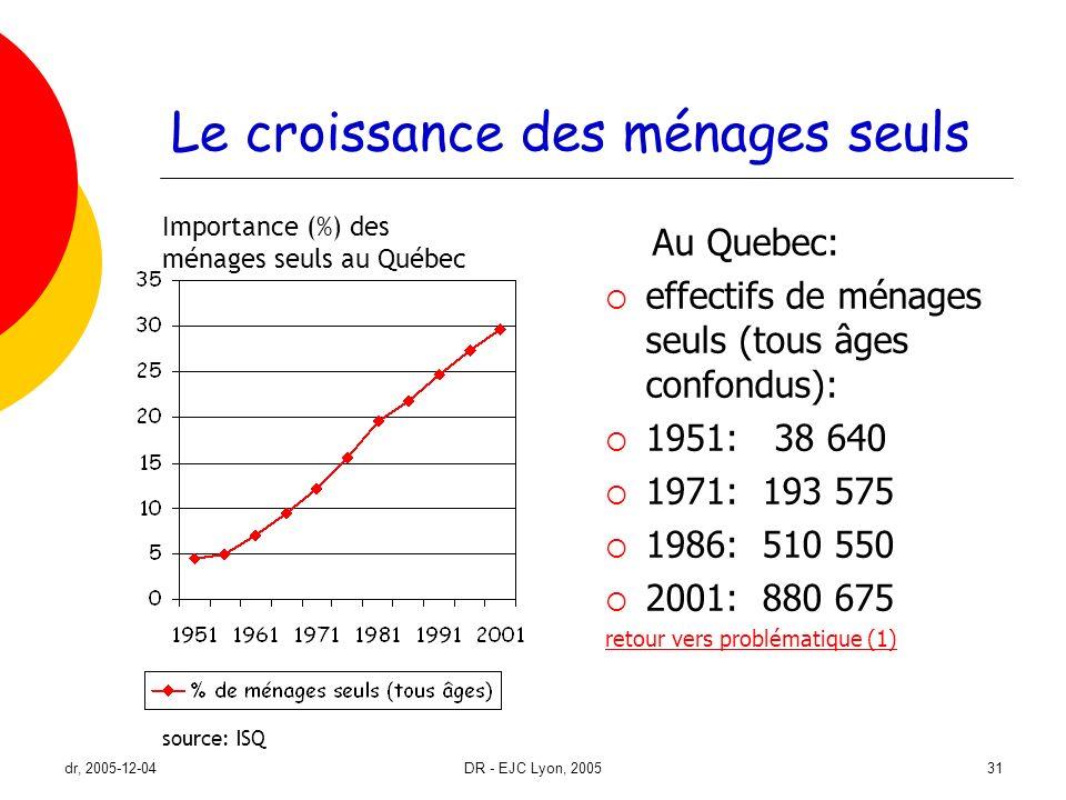 dr, 2005-12-04DR - EJC Lyon, 200531 Le croissance des ménages seuls Importance (%) des ménages seuls au Québec source: ISQ Au Quebec: effectifs de mén