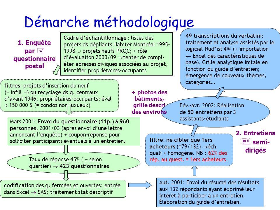 Démarche méthodologique Cadre déchantillonnage : listes des projets ds dépliants Habiter Montréal 1995- 1998 projets neufs PRQC; + rôle dévaluation 20