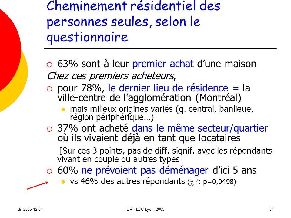 dr, 2005-12-04DR - EJC Lyon, 200534 Cheminement résidentiel des personnes seules, selon le questionnaire 63% sont à leur premier achat dune maison Che