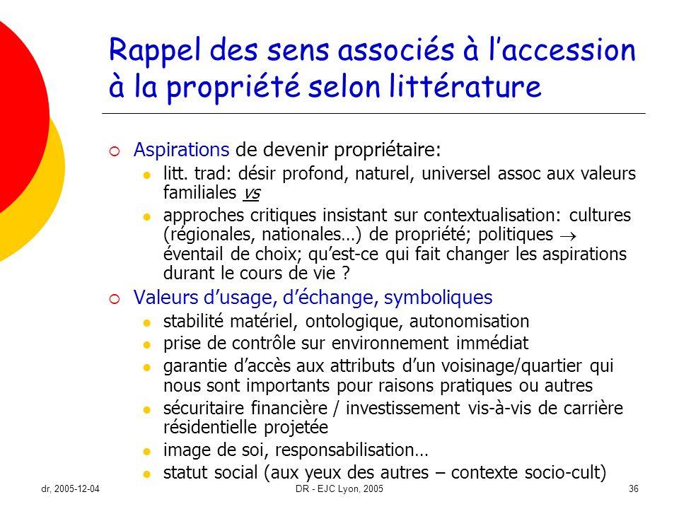dr, 2005-12-04DR - EJC Lyon, 200536 Rappel des sens associés à laccession à la propriété selon littérature Aspirations de devenir propriétaire: litt.
