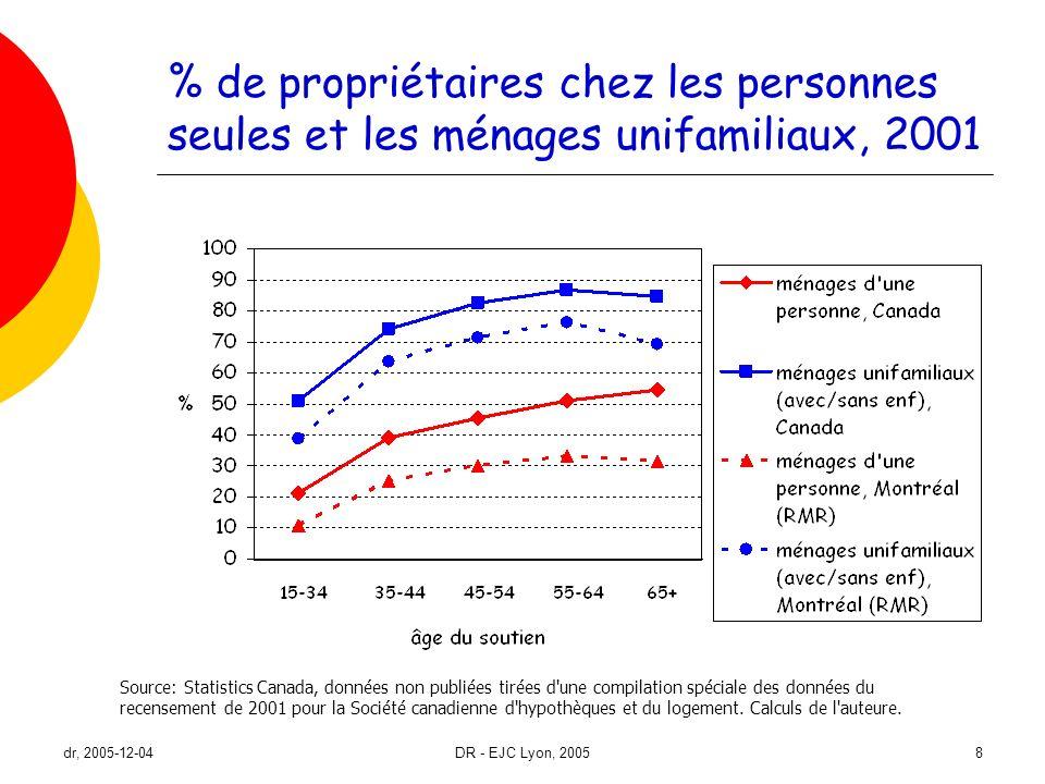 dr, 2005-12-04DR - EJC Lyon, 20058 % de propriétaires chez les personnes seules et les ménages unifamiliaux, 2001 Source: Statistics Canada, données n