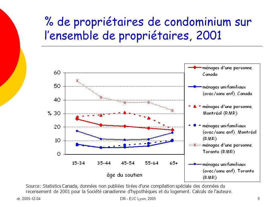 dr, 2005-12-04DR - EJC Lyon, 20059 % de propriétaires de condominium sur lensemble de propriétaires, 2001 Source: Statistics Canada, données non publi