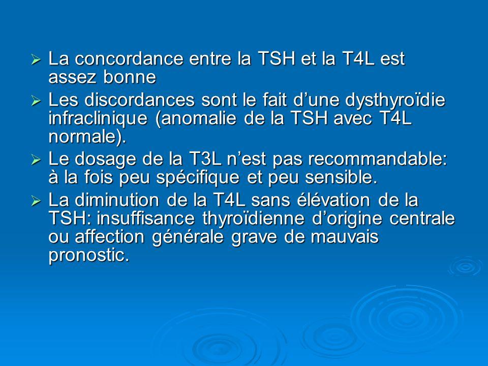 La concordance entre la TSH et la T4L est assez bonne La concordance entre la TSH et la T4L est assez bonne Les discordances sont le fait dune dysthyr