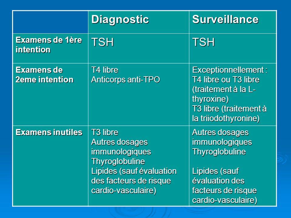 DiagnosticSurveillance Examens de 1ère intention TSHTSH Examens de 2eme intention T4 libre Anticorps anti-TPO Exceptionnellement : T4 libre ou T3 libr
