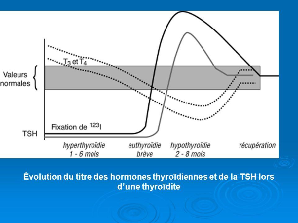 Évolution du titre des hormones thyroïdiennes et de la TSH lors dune thyroïdite
