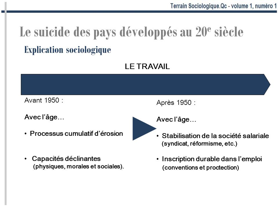 Avant 1950 : Avec lâge… Processus cumulatif dérosion Capacités déclinantes (physiques, morales et sociales). Explication sociologique Le suicide des p