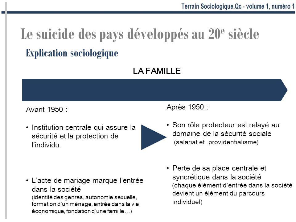 Avant 1950 : Institution centrale qui assure la sécurité et la protection de lindividu. Lacte de mariage marque lentrée dans la société (identité des