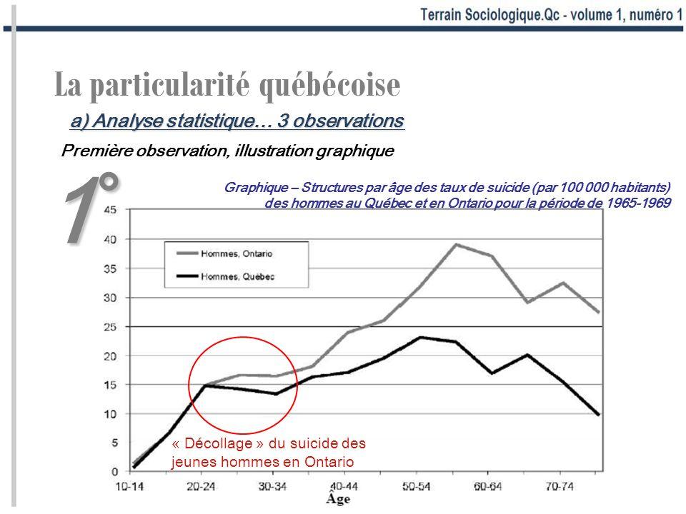 1°1°1°1° La particularité québécoise Première observation, illustration graphique « Décollage » du suicide des jeunes hommes en Ontario Graphique – St