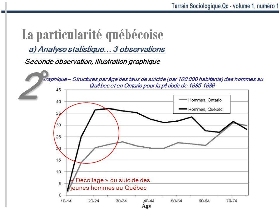 La particularité québécoise Seconde observation, illustration graphique « Décollage » du suicide des jeunes hommes au Québec Graphique – Structures par âge des taux de suicide (par 100 000 habitants) des hommes au Québec et en Ontario pour la période de 1985-1989 2°2°2°2° a) Analyse statistique… 3 observations