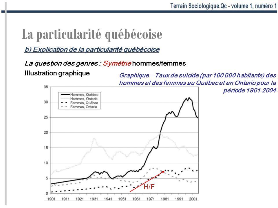 La particularité québécoise La question des genres : Symétrie hommes/femmes Illustration graphique Graphique – Taux de suicide (par 100 000 habitants)