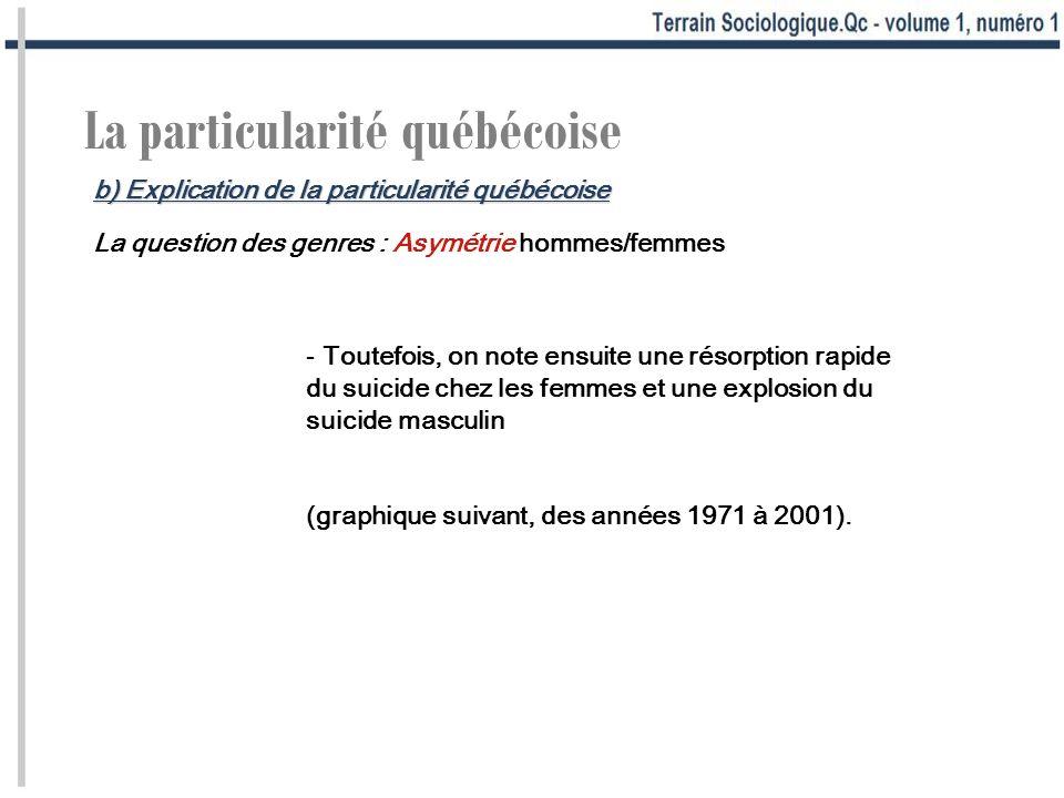 La particularité québécoise La question des genres : Asymétrie hommes/femmes - Toutefois, on note ensuite une résorption rapide du suicide chez les femmes et une explosion du suicide masculin (graphique suivant, des années 1971 à 2001).