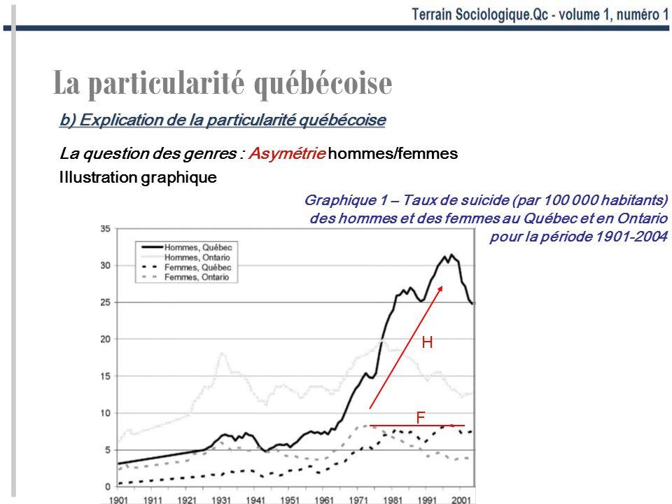 La particularité québécoise La question des genres : Asymétrie hommes/femmes Illustration graphique Graphique 1 – Taux de suicide (par 100 000 habitan