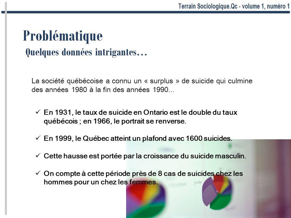 Problématique Quelques données intrigantes… En 1931, le taux de suicide en Ontario est le double du taux québécois ; en 1966, le portrait se renverse.