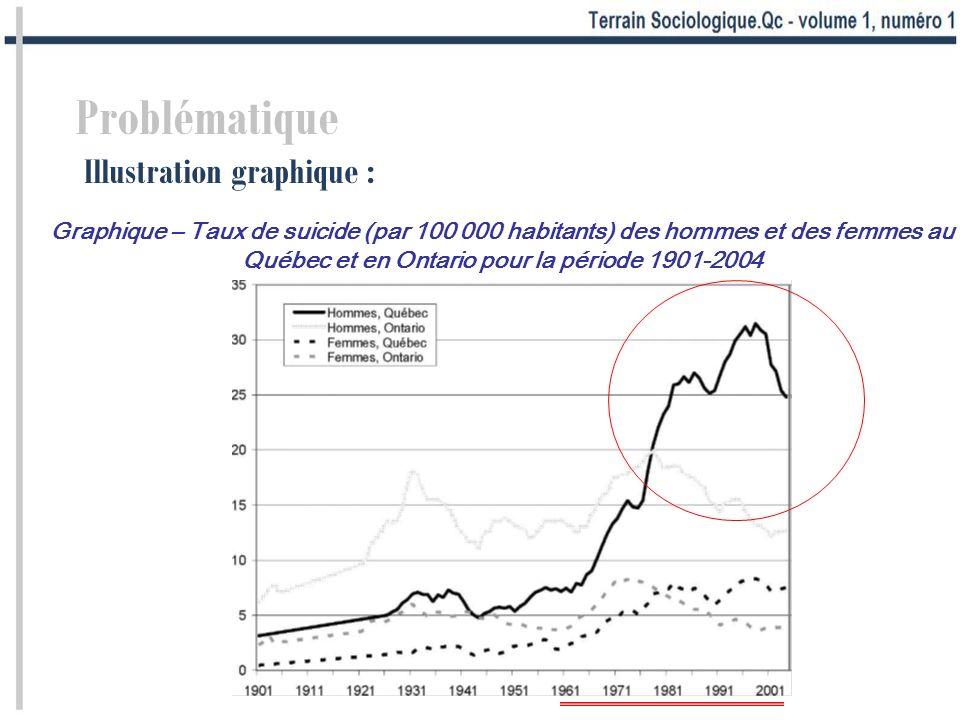 Problématique Illustration graphique : Graphique – Taux de suicide (par 100 000 habitants) des hommes et des femmes au Québec et en Ontario pour la pé