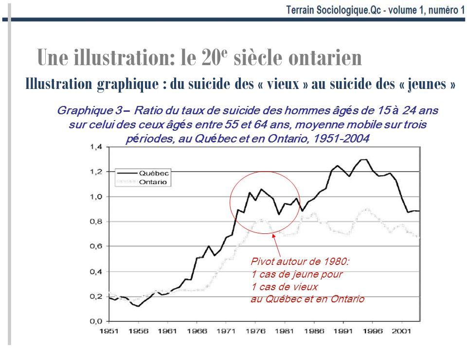 Une illustration: le 20 e siècle ontarien Illustration graphique : du suicide des « vieux » au suicide des « jeunes » Graphique 3 – Ratio du taux de s