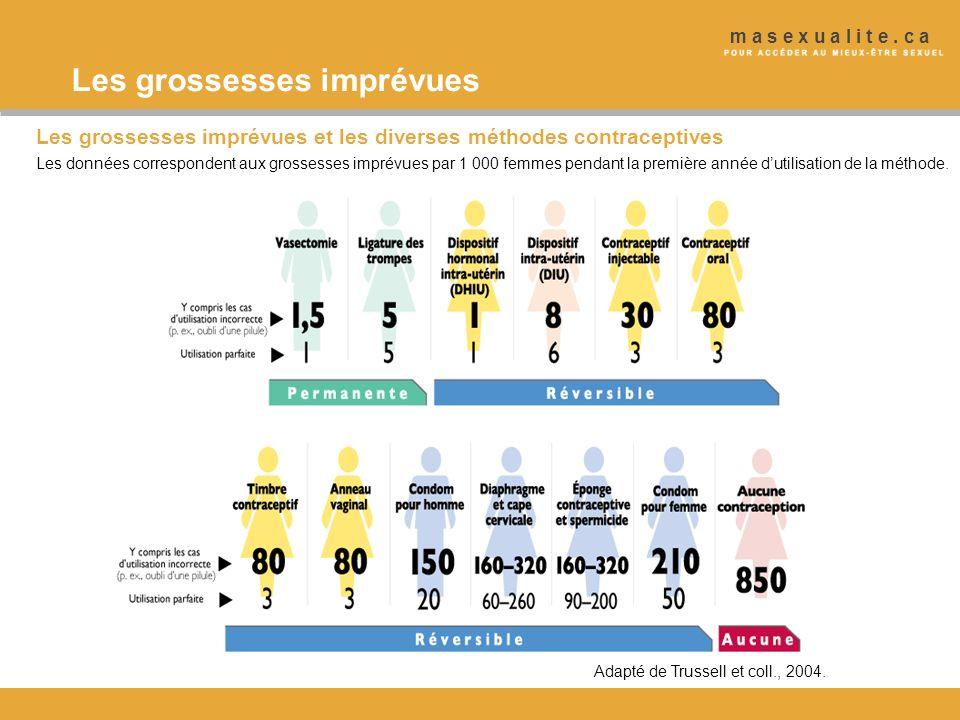 Les grossesses imprévues et les diverses méthodes contraceptives Les données correspondent aux grossesses imprévues par 1 000 femmes pendant la premiè