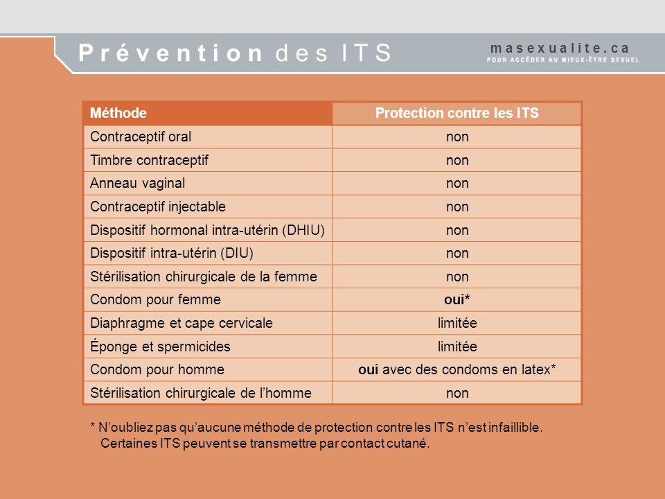 MéthodeProtection contre les ITS Contraceptif oralnon Timbre contraceptifnon Anneau vaginalnon Contraceptif injectablenon Dispositif hormonal intra-ut