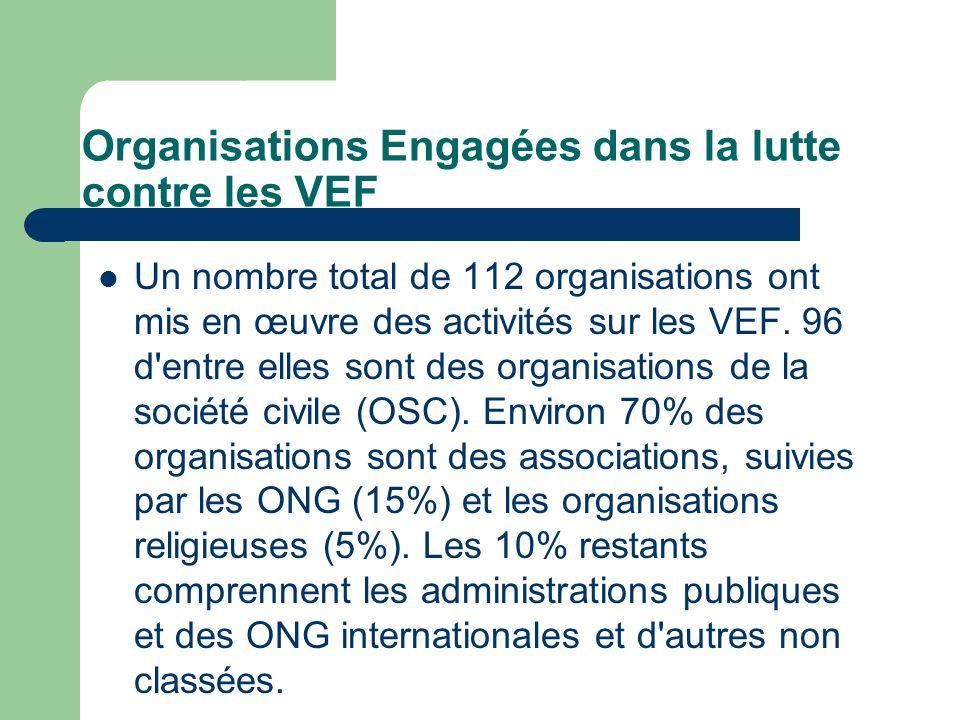 Organisations Engagées dans la lutte contre les VEF Un nombre total de 112 organisations ont mis en œuvre des activités sur les VEF. 96 d'entre elles