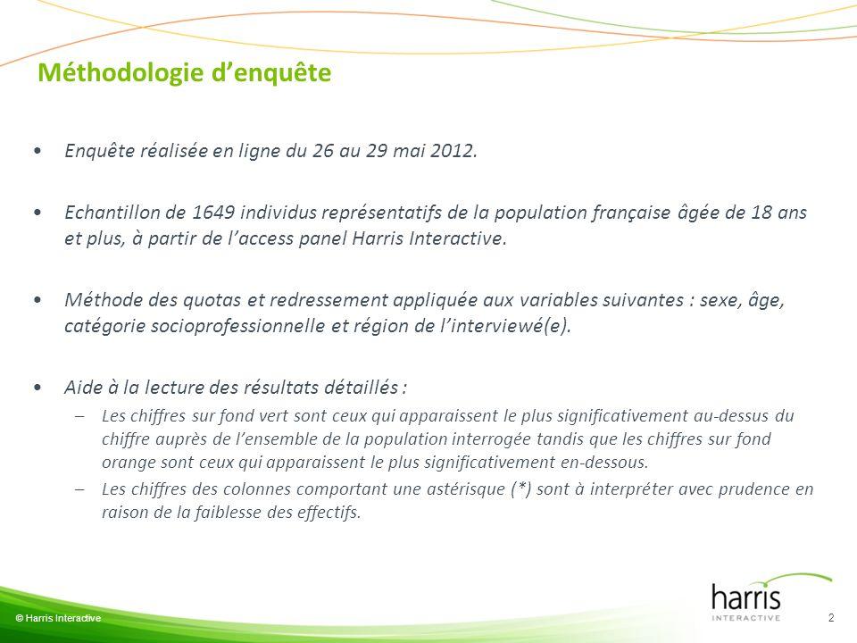 Méthodologie denquête Enquête réalisée en ligne du 26 au 29 mai 2012. Echantillon de 1649 individus représentatifs de la population française âgée de