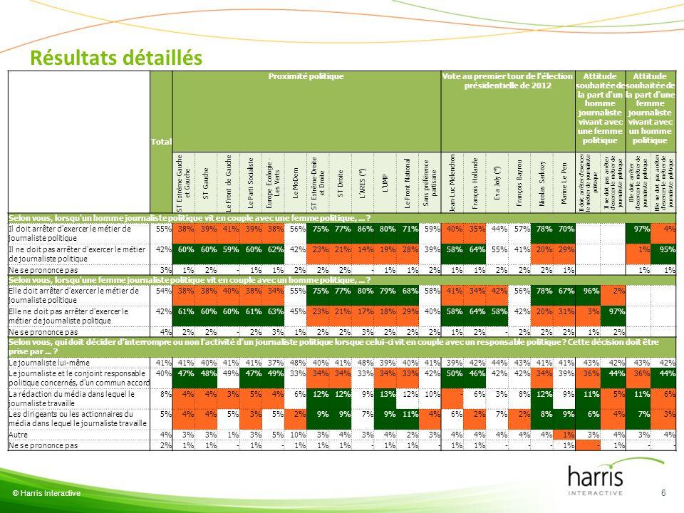 Résultats détaillés © Harris Interactive 6 Total Proximité politiqueVote au premier tour de l'élection présidentielle de 2012 Attitude souhaitée de la