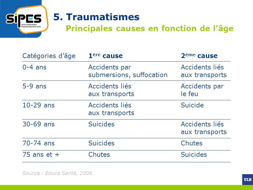 5. Traumatismes Principales causes en fonction de lâge Catégories dâge1 ère cause2 ème cause 0-4 ans Accidents par Accidents liés submersions, suffoca