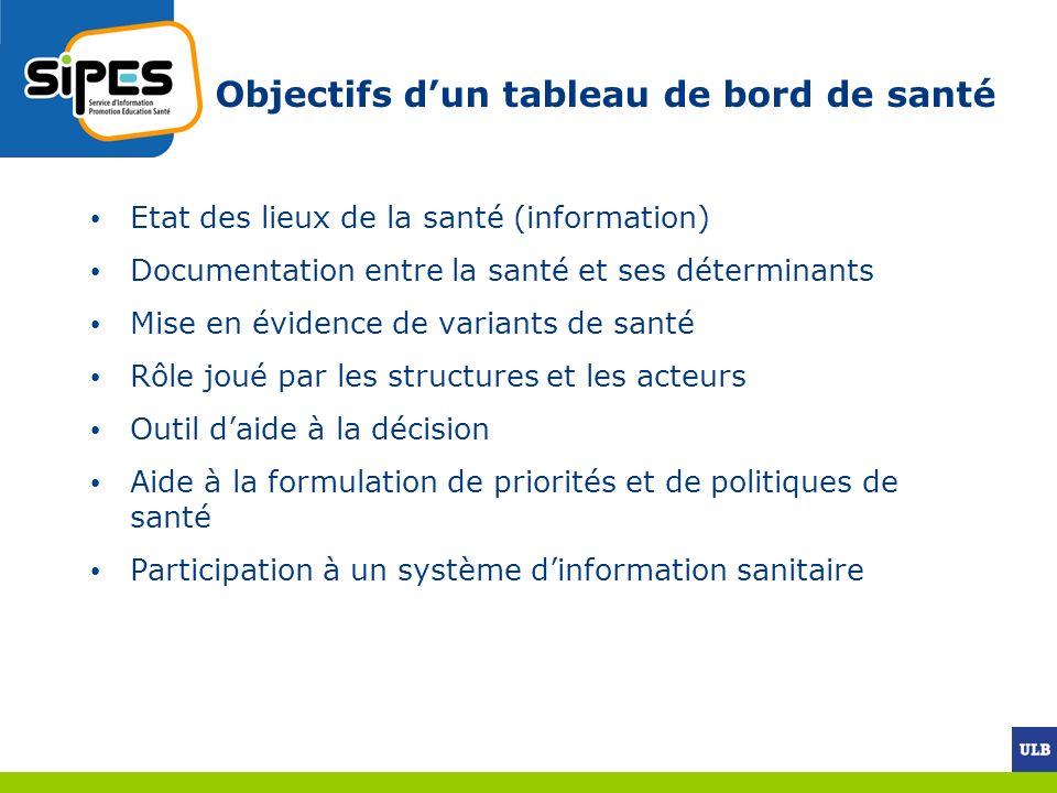 Objectifs dun tableau de bord de santé Etat des lieux de la santé (information) Documentation entre la santé et ses déterminants Mise en évidence de v
