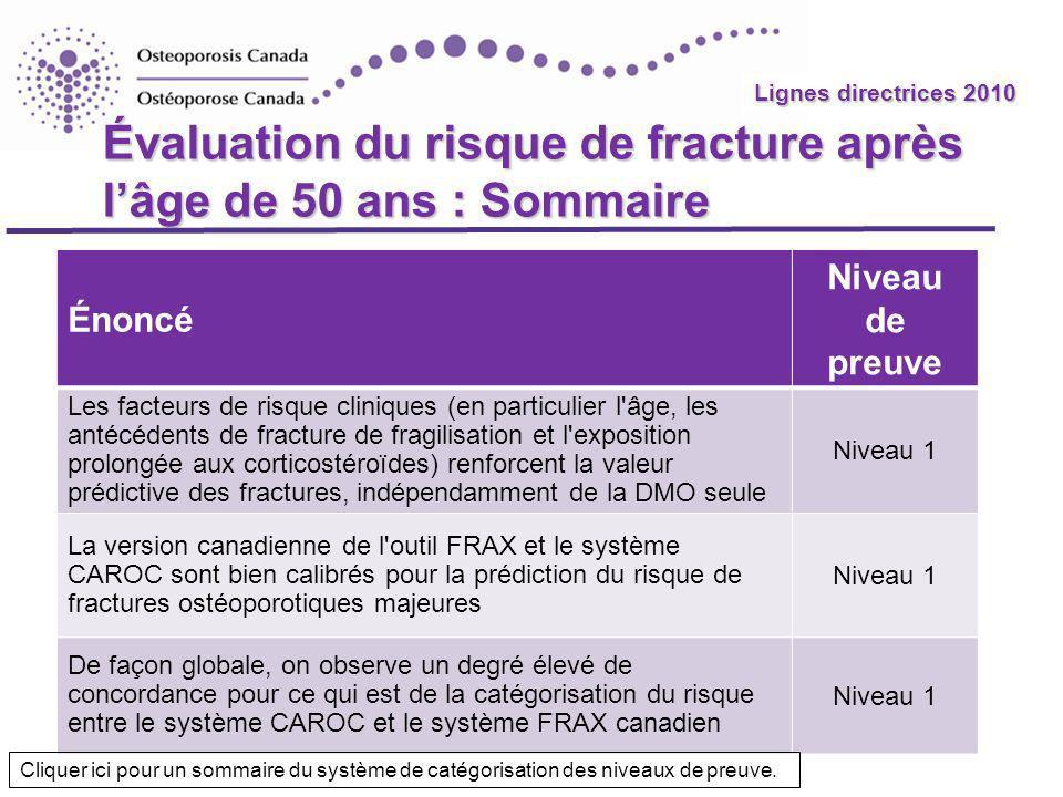 Lignes directrices 2010 Évaluation du risque de fracture après lâge de 50 ans : Sommaire Énoncé Niveau de preuve Les facteurs de risque cliniques (en