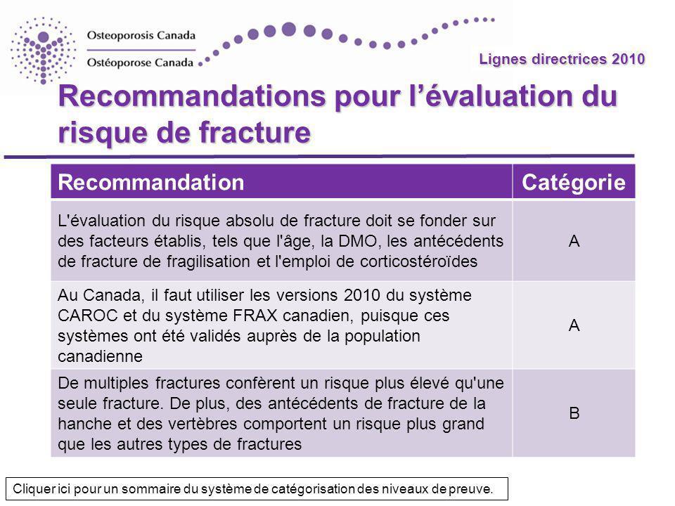 Lignes directrices 2010 Recommandations pour lévaluation du risque de fracture RecommandationCatégorie L'évaluation du risque absolu de fracture doit