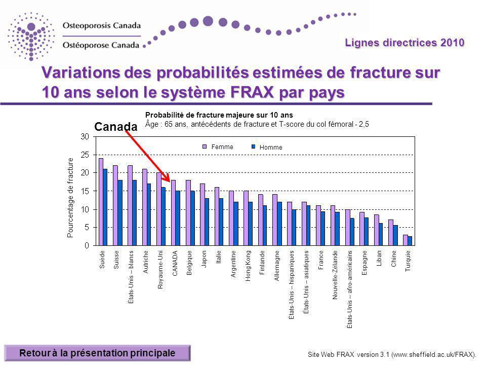 Lignes directrices 2010 Variations des probabilités estimées de fracture sur 10 ans selon le système FRAX par pays Canada Retour à la présentation pri