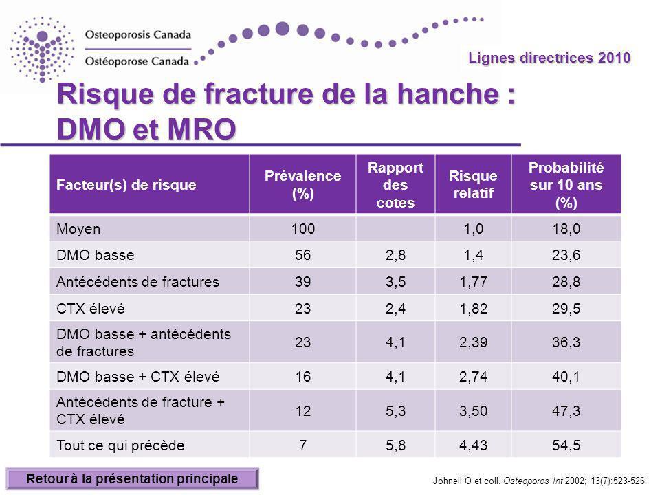 Lignes directrices 2010 Risque de fracture de la hanche : DMO et MRO Facteur(s) de risque Prévalence (%) Rapport des cotes Risque relatif Probabilité