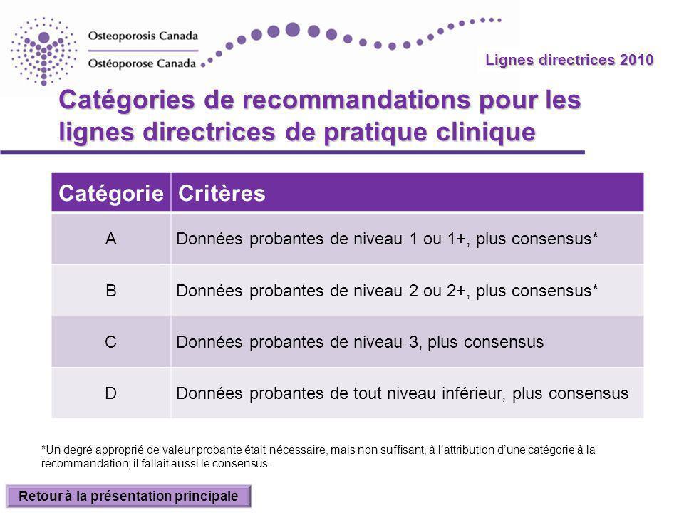 Lignes directrices 2010 Catégories de recommandations pour les lignes directrices de pratique clinique CatégorieCritères ADonnées probantes de niveau